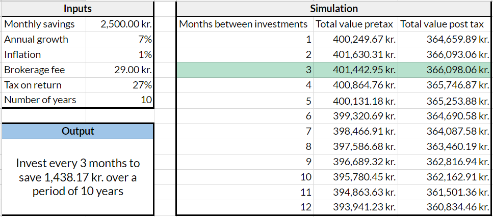 The image shows the simulations I do to determine how often to invest your savings.