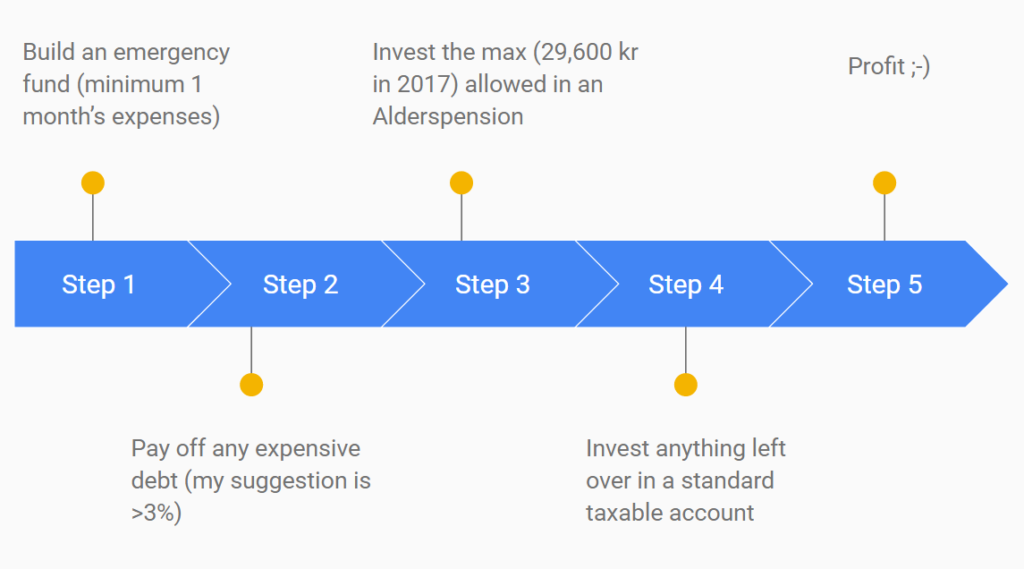 Image shows a 4 step guide for putting your money to use
