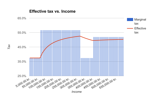 The graph shows the marginal and effective tax for different income levels in retirement
