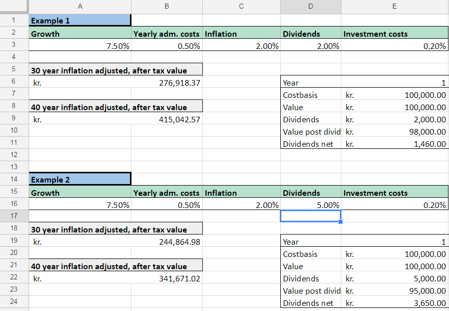 Spreadsheet showing the different outcomes at different sizes of dividends.